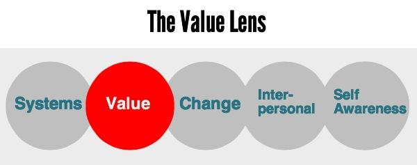 value lens