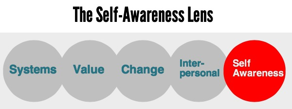 self awareness lens